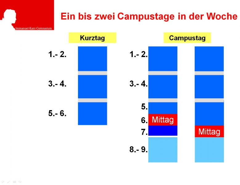 Campustage am IKG